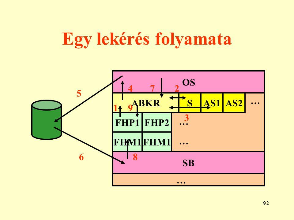 Egy lekérés folyamata OS 4 7 2 5 ABKR S AS1 AS2 … 1 9 3 FHP1 FHP2 …