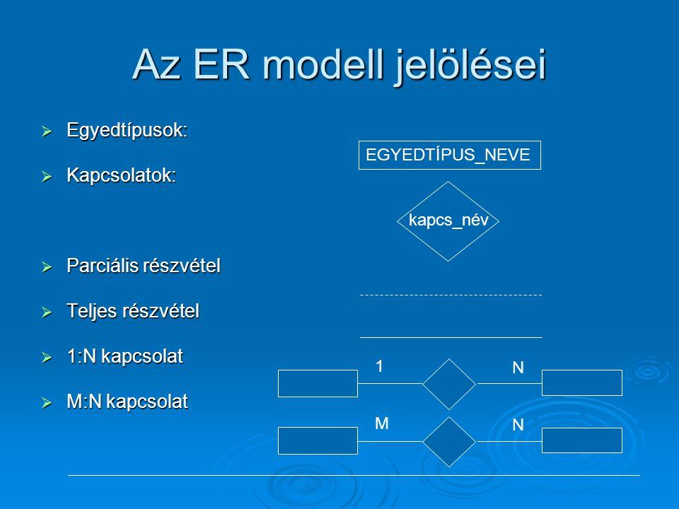 Az ER modell jelölései Egyedtípusok: Kapcsolatok: Parciális részvétel