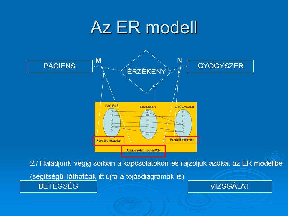 Az ER modell ÉRZÉKENY M N PÁCIENS GYÓGYSZER BETEGSÉG VIZSGÁLAT