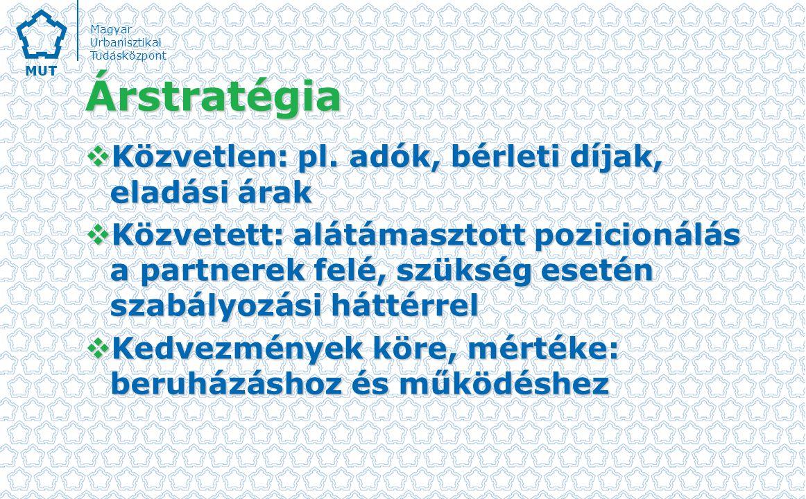 Árstratégia Közvetlen: pl. adók, bérleti díjak, eladási árak