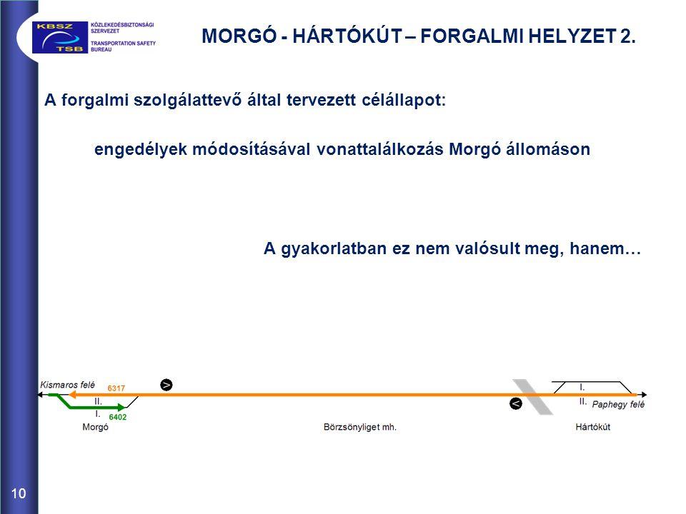 MORGÓ - HÁRTÓKÚT – FORGALMI HELYZET 2.
