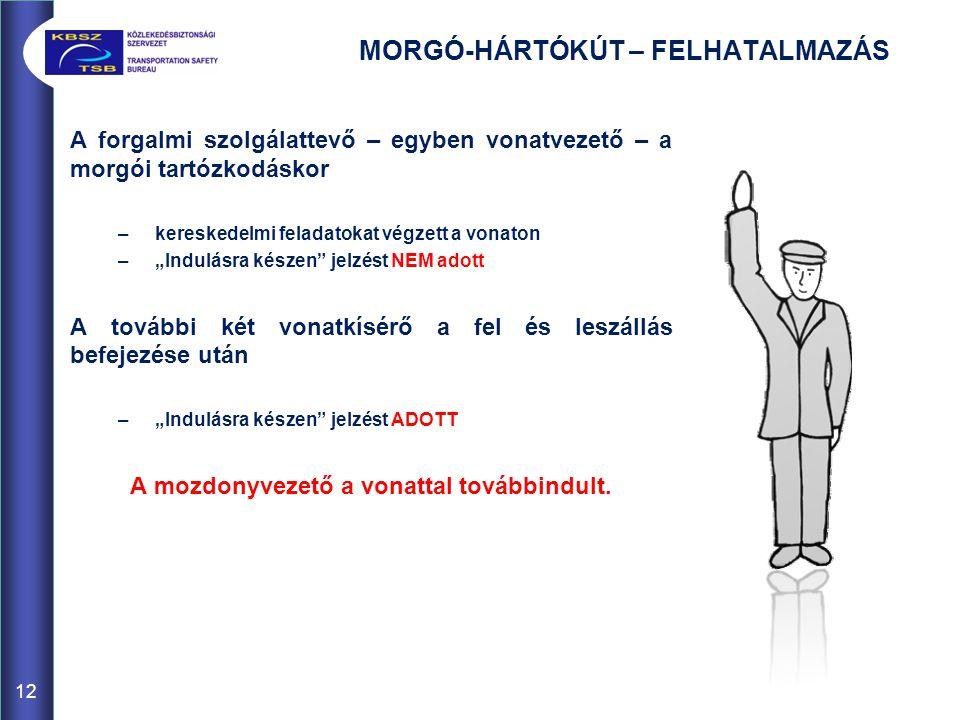 MORGÓ-HÁRTÓKÚT – FELHATALMAZÁS