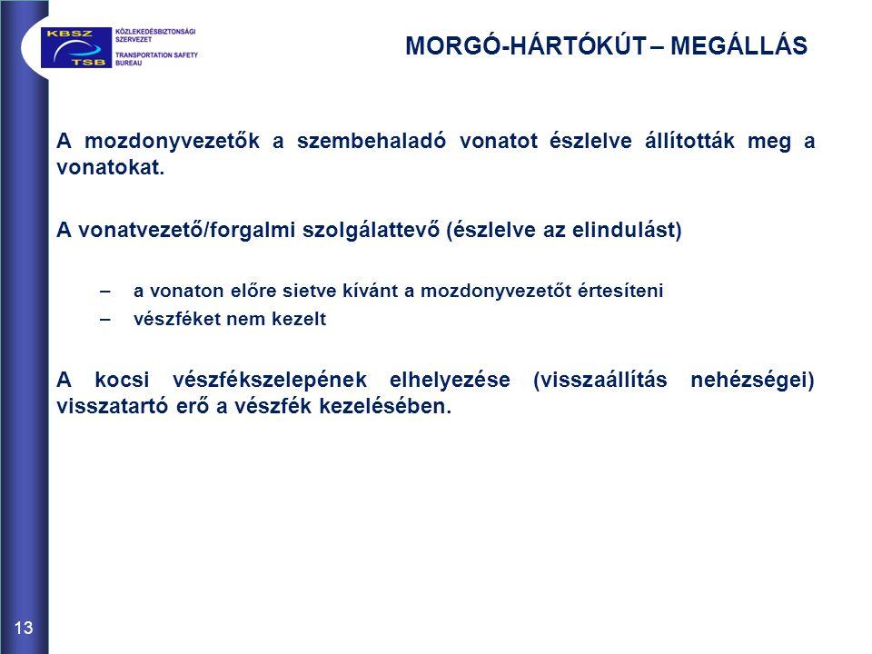 MORGÓ-HÁRTÓKÚT – MEGÁLLÁS