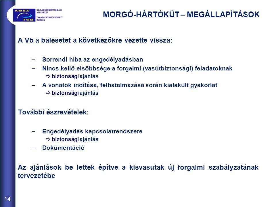 MORGÓ-HÁRTÓKÚT – MEGÁLLAPÍTÁSOK