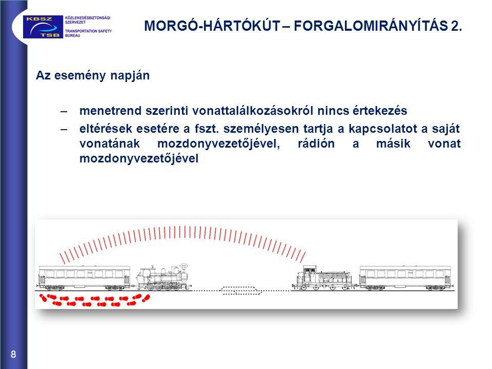 MORGÓ-HÁRTÓKÚT – FORGALOMIRÁNYÍTÁS 2.
