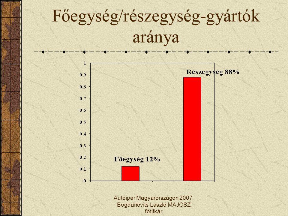 Főegység/részegység-gyártók aránya