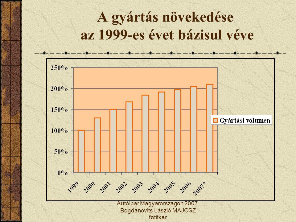 A gyártás növekedése az 1999-es évet bázisul véve