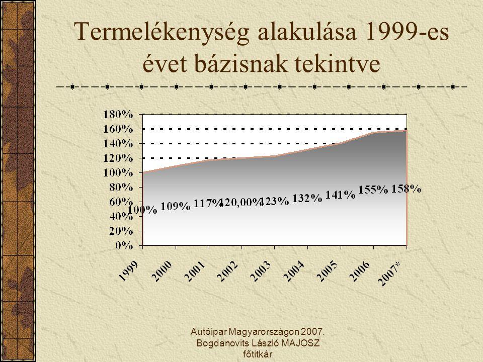 Termelékenység alakulása 1999-es évet bázisnak tekintve