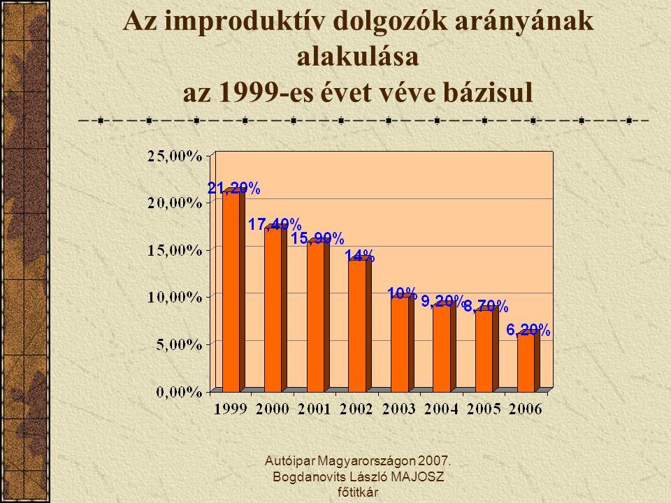 Autóipar Magyarországon 2007. Bogdanovits László MAJOSZ főtitkár