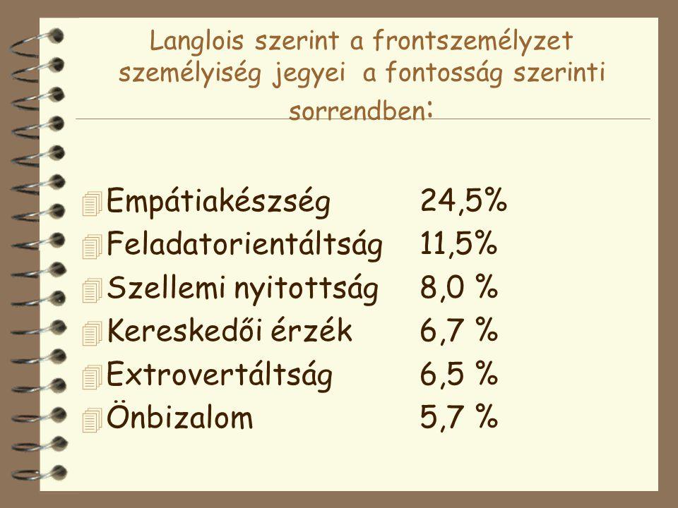 Feladatorientáltság 11,5% Szellemi nyitottság 8,0 %