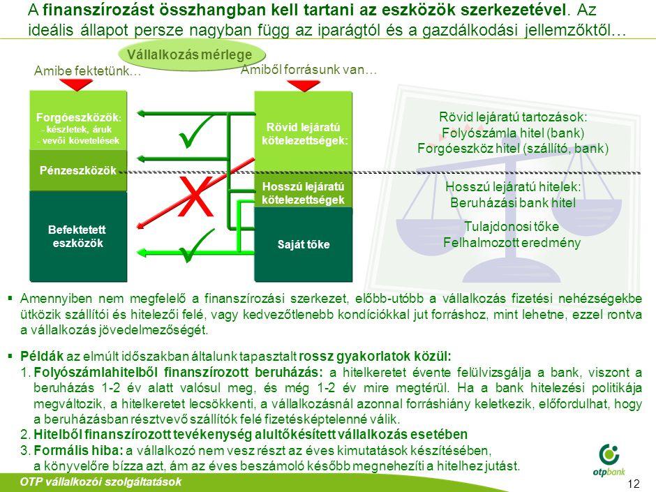 Kisvállalkozói számlacsomagok hierarchiája