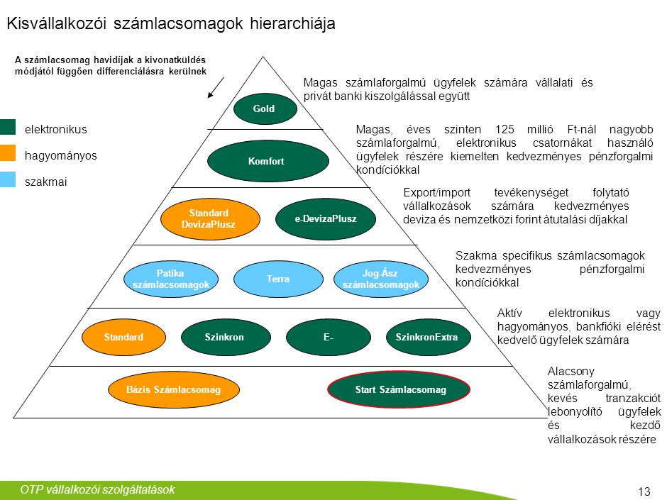 A rövid lejáratú kötelezettségek ideális finanszírozása: folyószámlahitel és forgóeszközhitel együtt, megfelelő arányban.