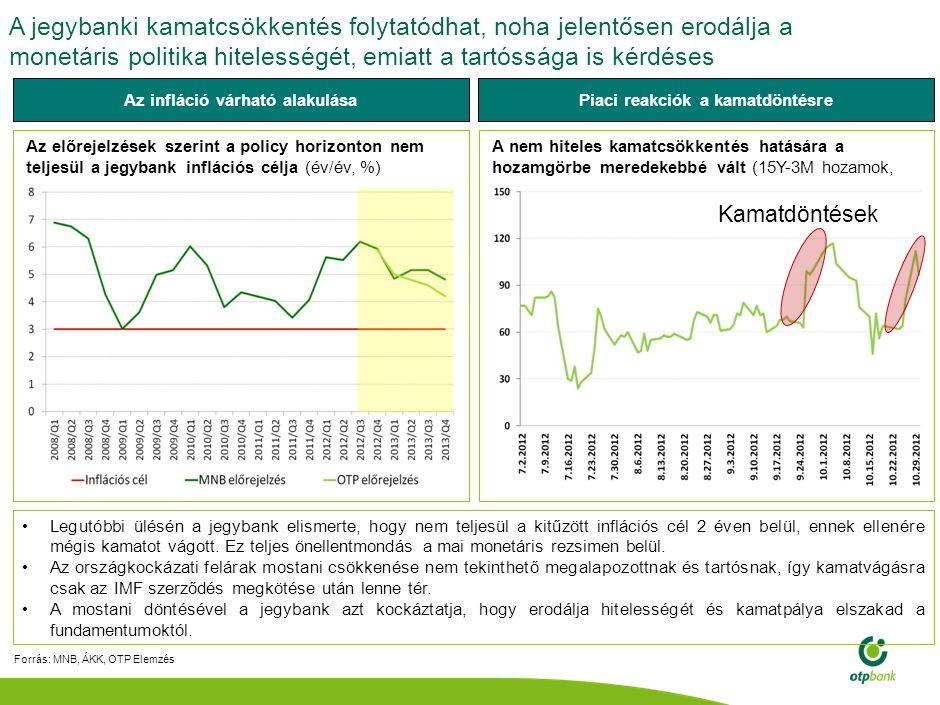Az alacsony beruházási ráta okai elsősorban az unortodox, tőkevonzó képességet és növekedési potenciált csökkentő lépéseken keresendőek