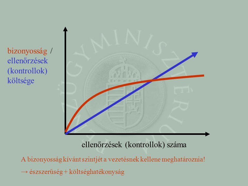 bizonyosság / ellenőrzések (kontrollok) költsége