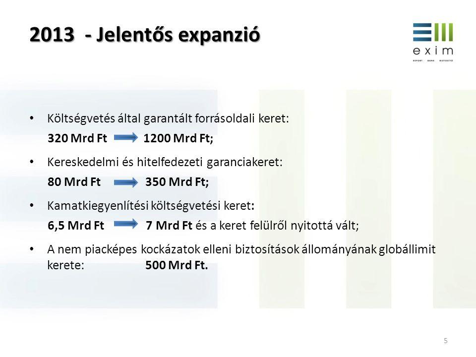 2013 - Jelentős expanzió Költségvetés által garantált forrásoldali keret: 320 Mrd Ft 1200 Mrd Ft;