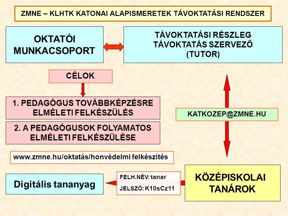 OKTATÓI MUNKACSOPORT KÖZÉPISKOLAI TANÁROK Digitális tananyag