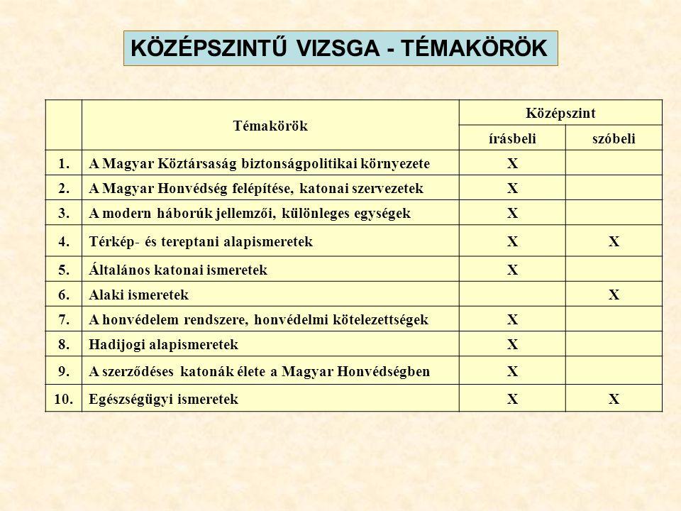 KÖZÉPSZINTŰ VIZSGA - TÉMAKÖRÖK