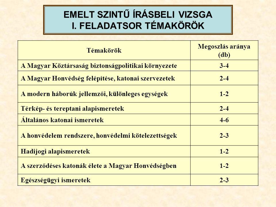 EMELT SZINTŰ ÍRÁSBELI VIZSGA I. FELADATSOR TÉMAKÖRÖK