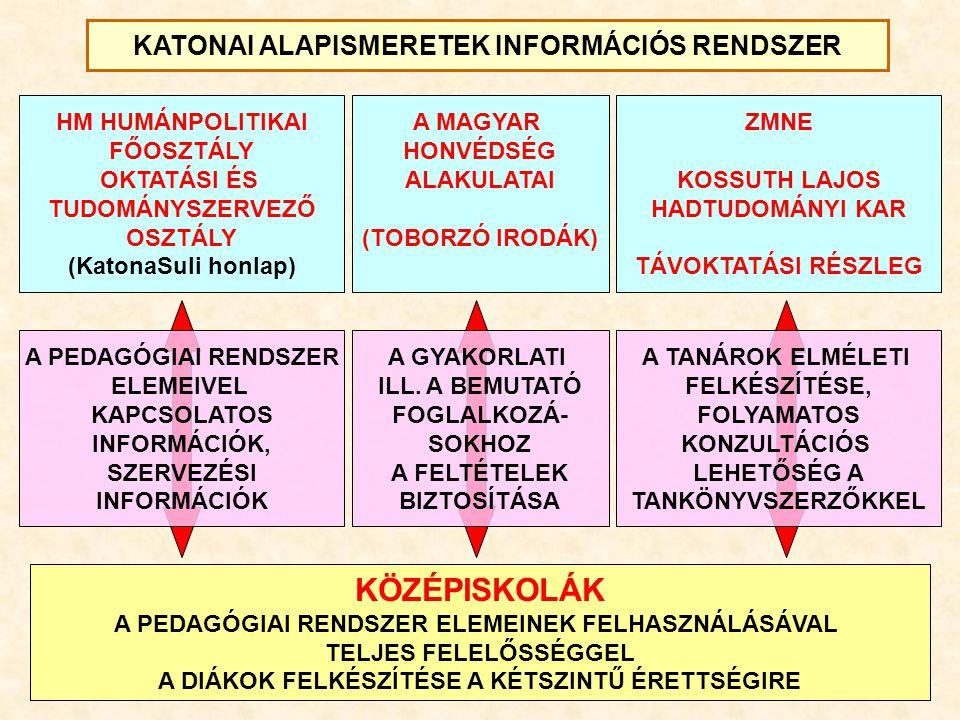 KÖZÉPISKOLÁK KATONAI ALAPISMERETEK INFORMÁCIÓS RENDSZER