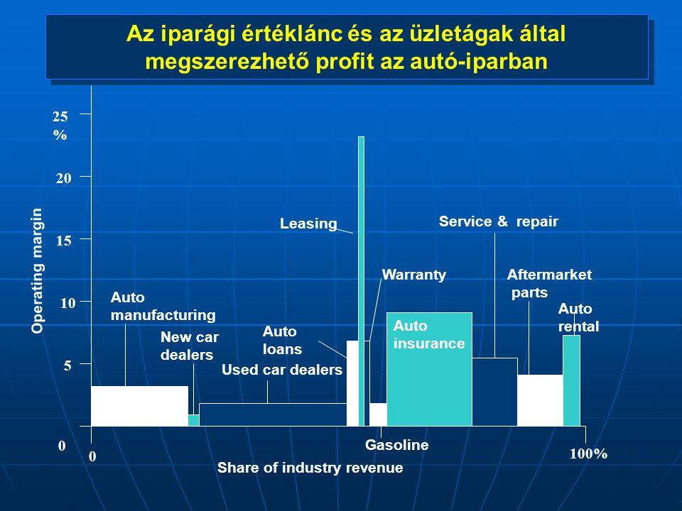Az iparági értéklánc és az üzletágak által megszerezhető profit az autó-iparban