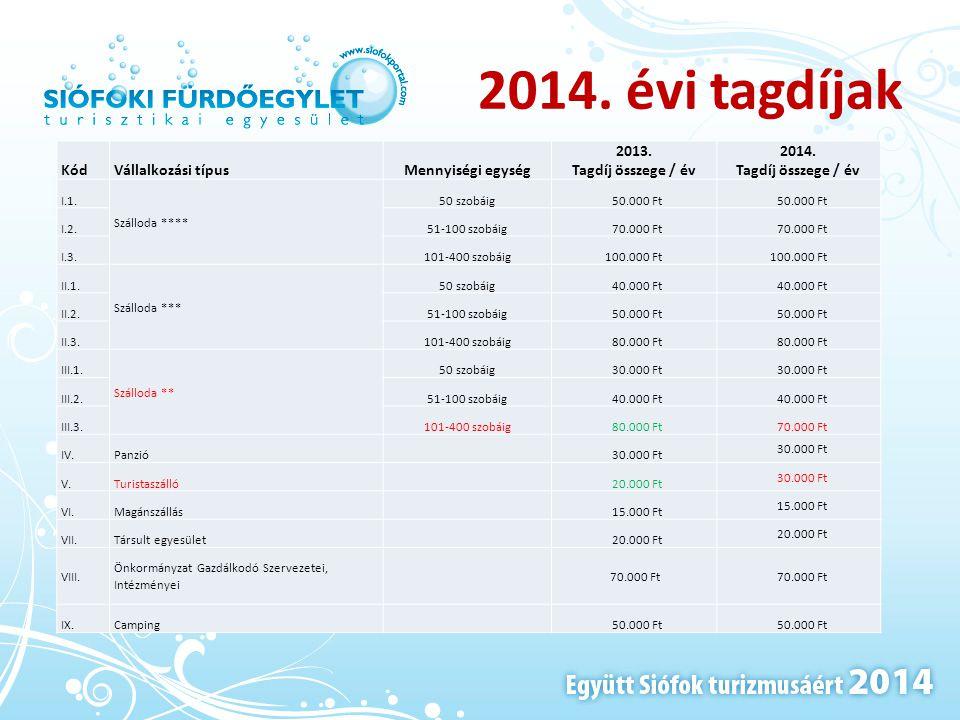 2014. évi tagdíjak Kód Vállalkozási típus Mennyiségi egység 2013.