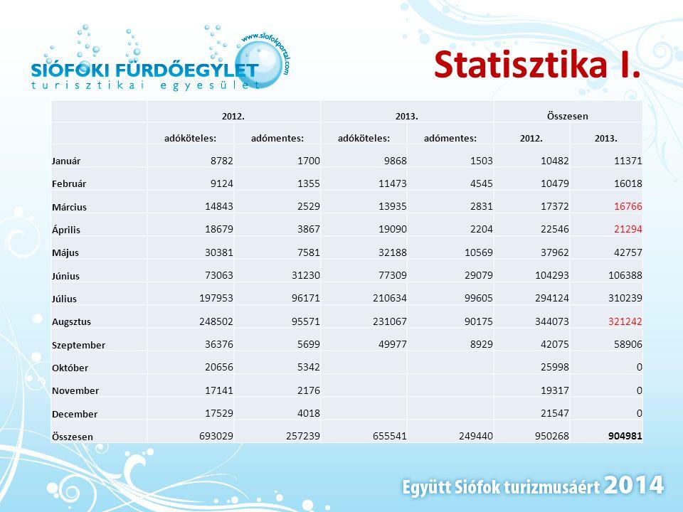 Statisztika I. 2012. 2013. Összesen. adóköteles: adómentes: Január. 8782. 1700. 9868. 1503.