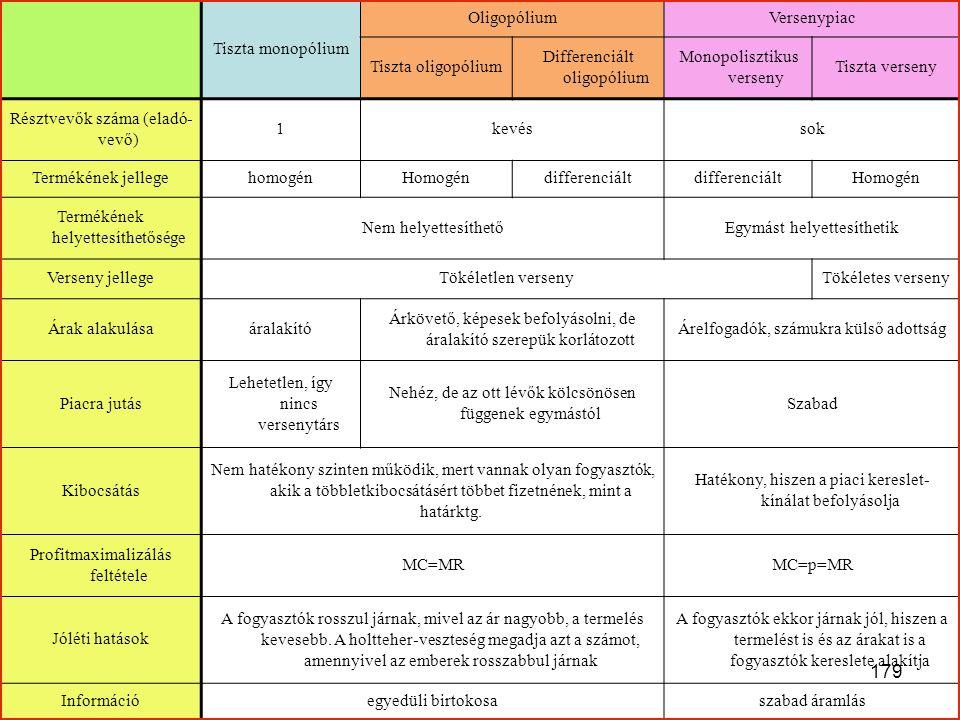 Differenciált oligopólium Monopolisztikus verseny Tiszta verseny