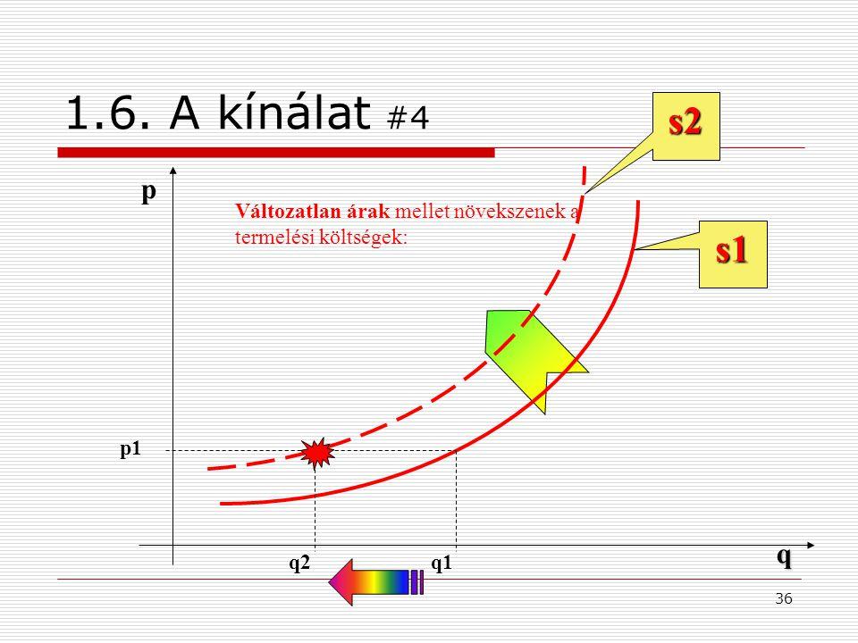1.6. A kínálat #4 s2 p Változatlan árak mellet növekszenek a termelési költségek: s1 p1 q q2 q1