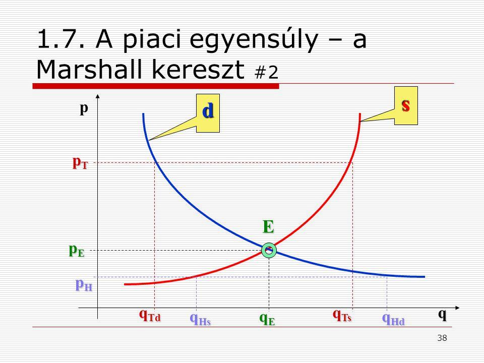 1.7. A piaci egyensúly – a Marshall kereszt #2