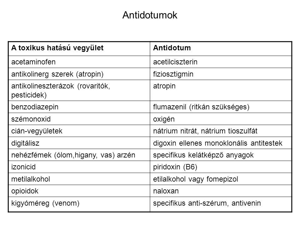 Antidotumok A toxikus hatású vegyület Antidotum acetaminofen