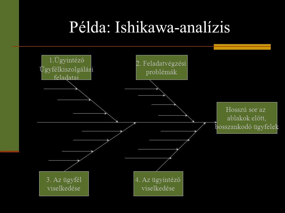 Példa: Ishikawa-analízis