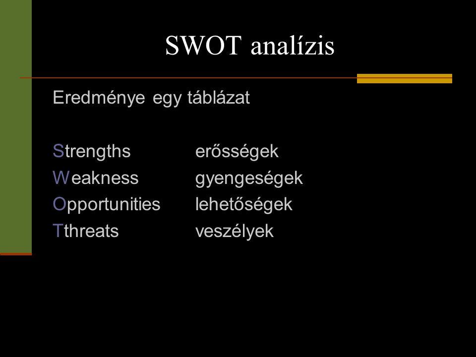 SWOT analízis Eredménye egy táblázat Strengths erősségek