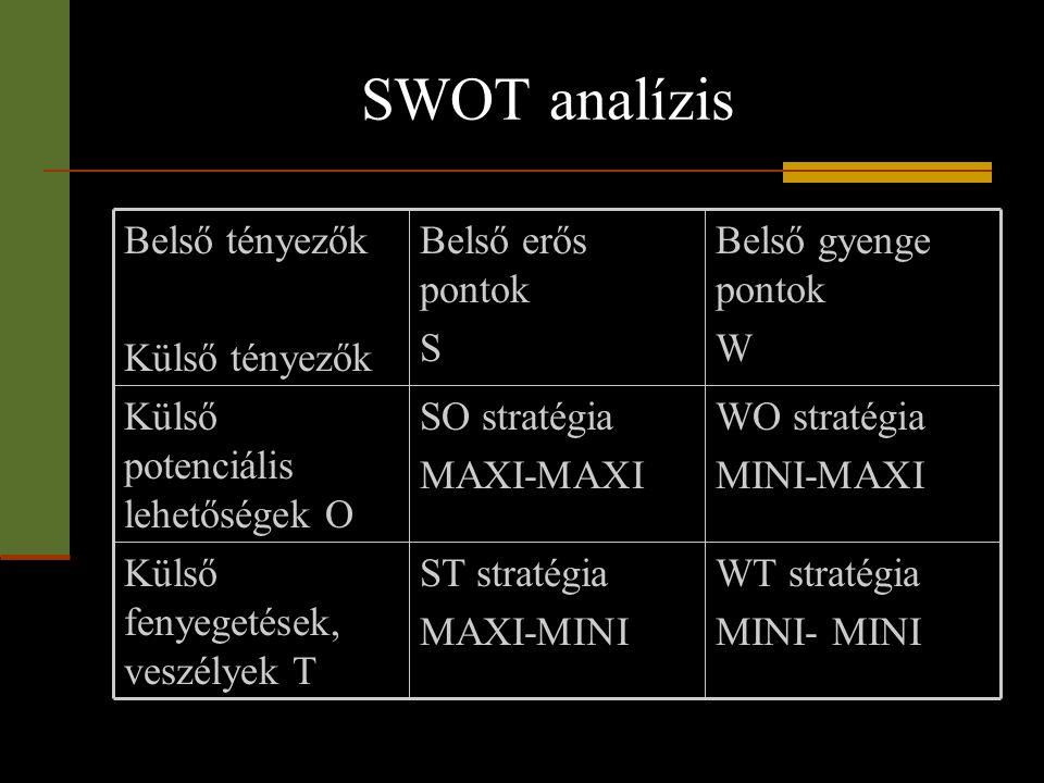 SWOT analízis WT stratégia MINI- MINI ST stratégia MAXI-MINI