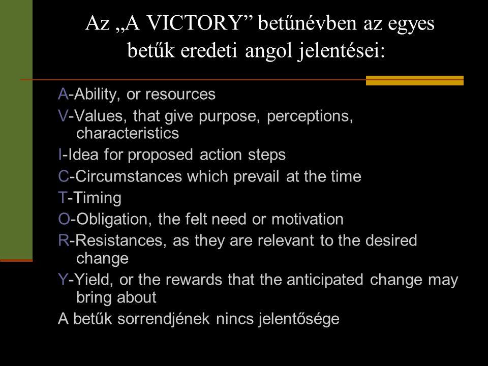 """Az """"A VICTORY betűnévben az egyes betűk eredeti angol jelentései:"""