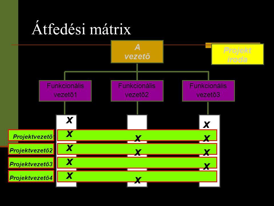 Átfedési mátrix x x x A Projekt vezetõ iroda Funkcionális vezetõ1
