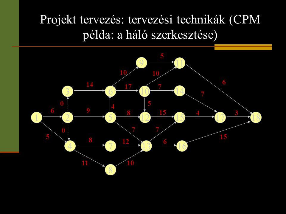 Projekt tervezés: tervezési technikák (CPM példa: a háló szerkesztése)