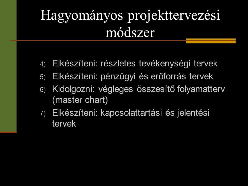Hagyományos projekttervezési módszer