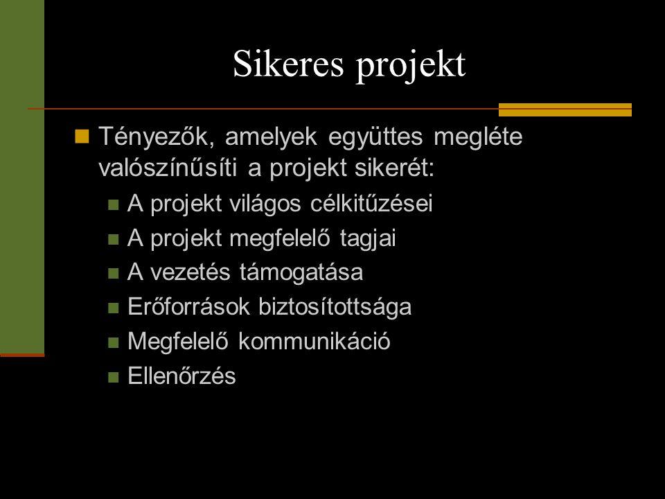 Sikeres projekt Tényezők, amelyek együttes megléte valószínűsíti a projekt sikerét: A projekt világos célkitűzései.