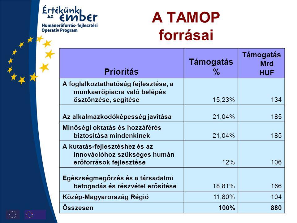A TAMOP forrásai Támogatás % Prioritás Támogatás Mrd HUF