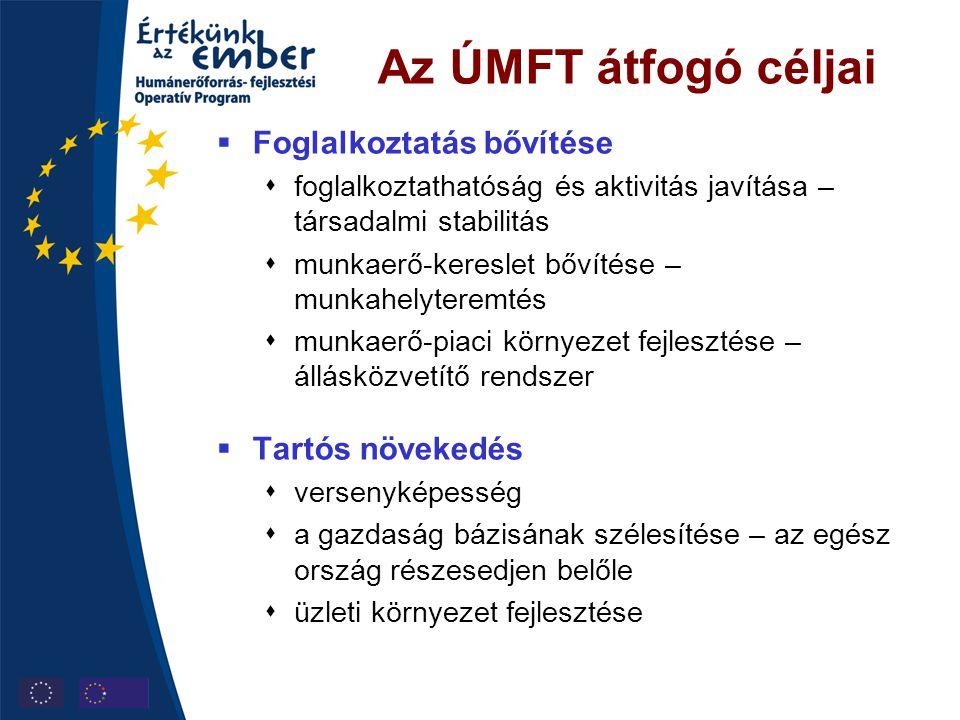 Az ÚMFT átfogó céljai Foglalkoztatás bővítése Tartós növekedés