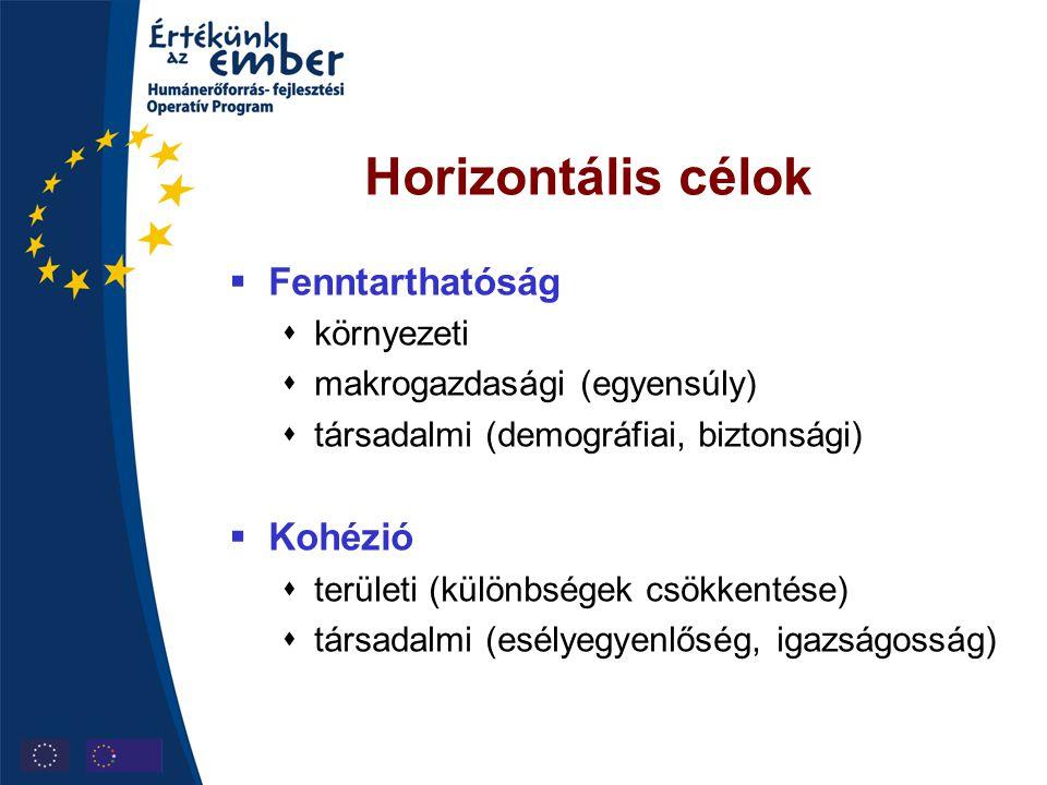 Horizontális célok Fenntarthatóság Kohézió környezeti