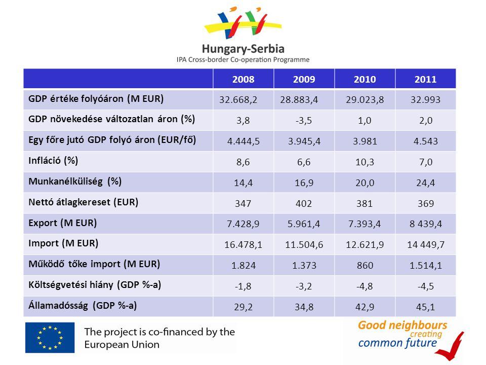 2008 2009. 2010. 2011. GDP értéke folyóáron (M EUR) 32.668,2. 28.883,4. 29.023,8. 32.993. GDP növekedése változatlan áron (%)