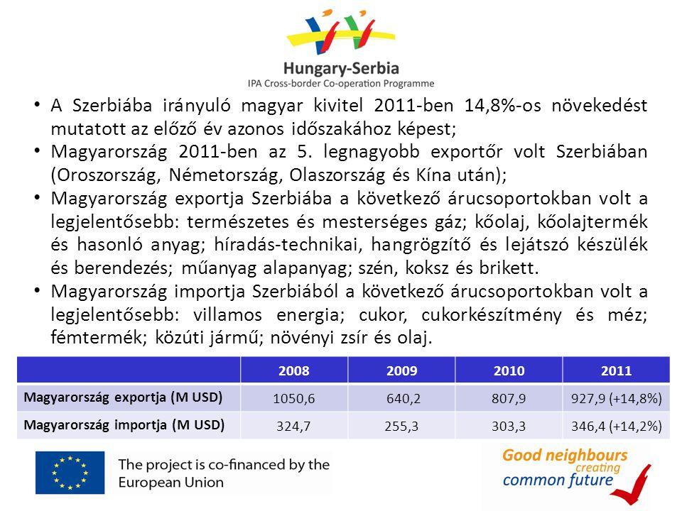 A Szerbiába irányuló magyar kivitel 2011-ben 14,8%-os növekedést mutatott az előző év azonos időszakához képest;