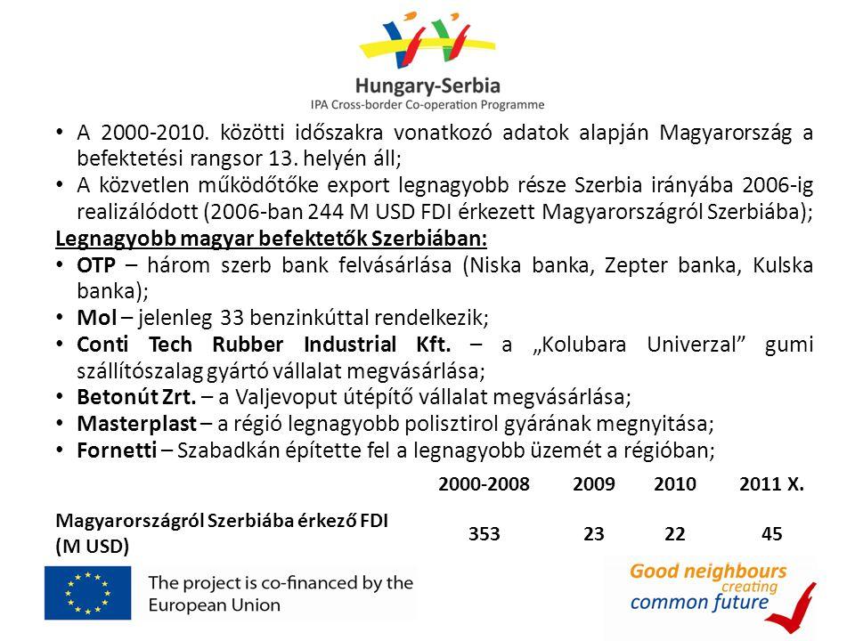 Legnagyobb magyar befektetők Szerbiában: