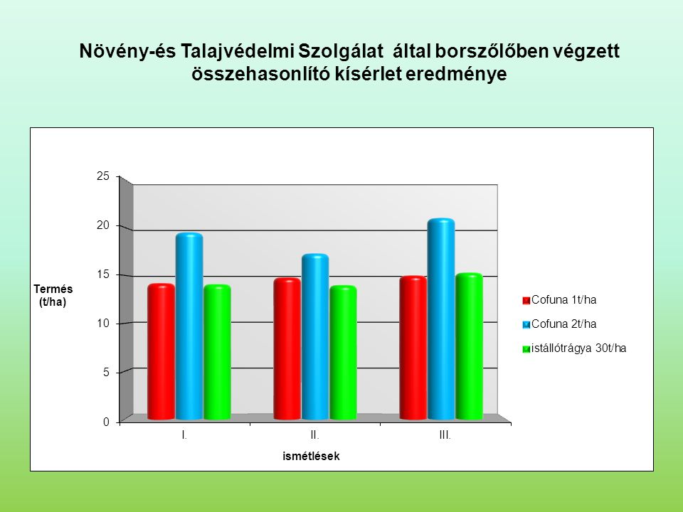 Növény-és Talajvédelmi Szolgálat által borszőlőben végzett összehasonlító kísérlet eredménye