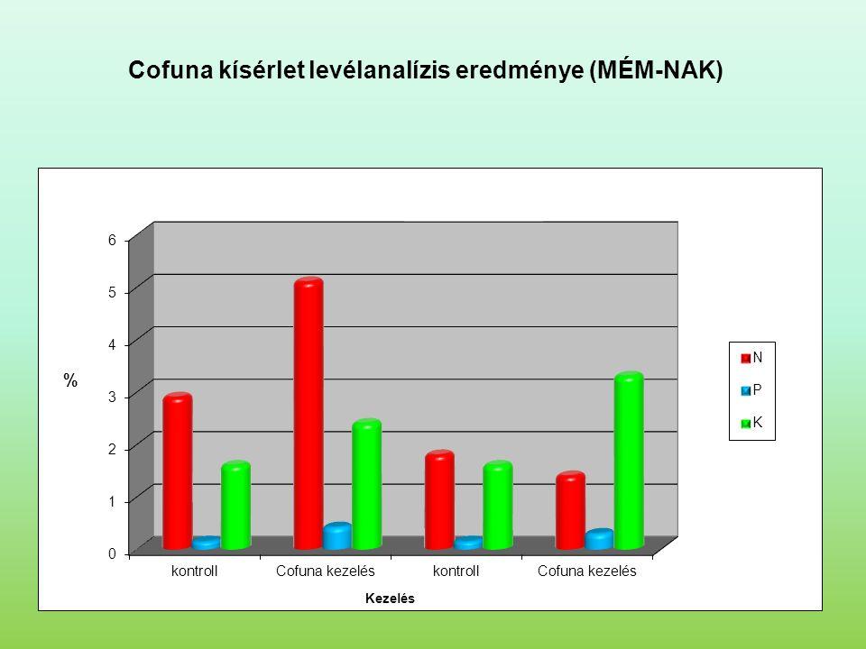 Cofuna kísérlet levélanalízis eredménye (MÉM-NAK)