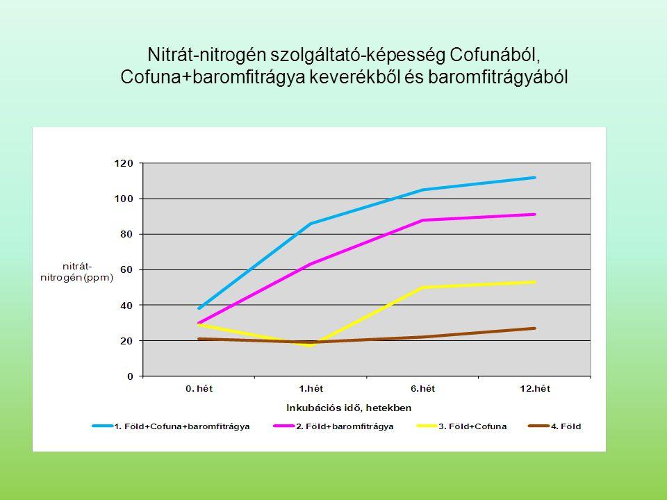 Nitrát-nitrogén szolgáltató-képesség Cofunából,