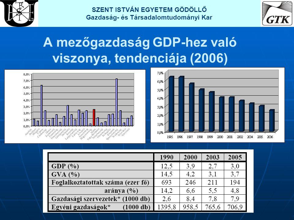 A mezőgazdaság GDP-hez való viszonya, tendenciája (2006)