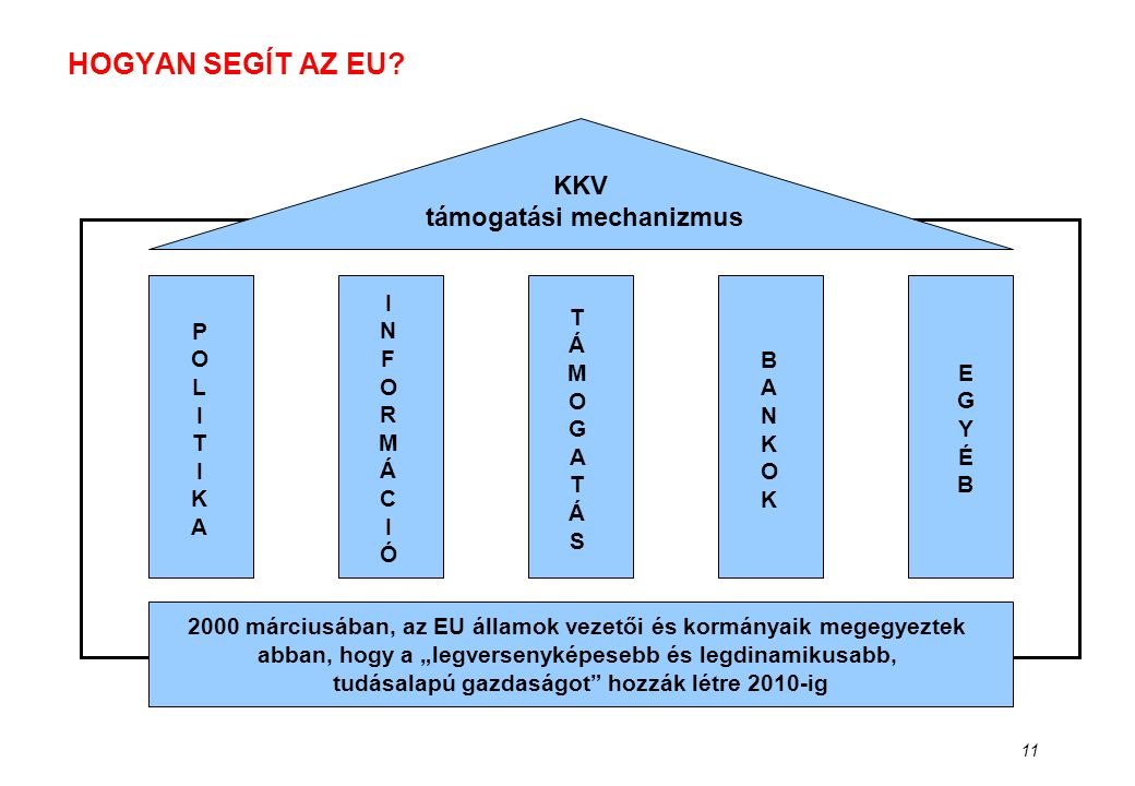 KKV támogatási mechanizmus