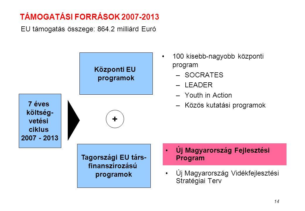 + TÁMOGATÁSI FORRÁSOK 2007-2013